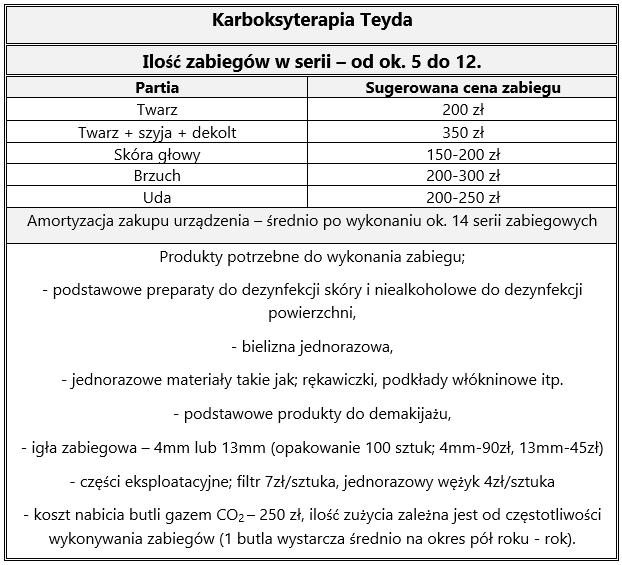 Bardzo dobra Karboksyterapia TEYDA Mimari - Sklep RM56
